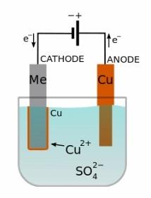 electroforming vs. electroplating image